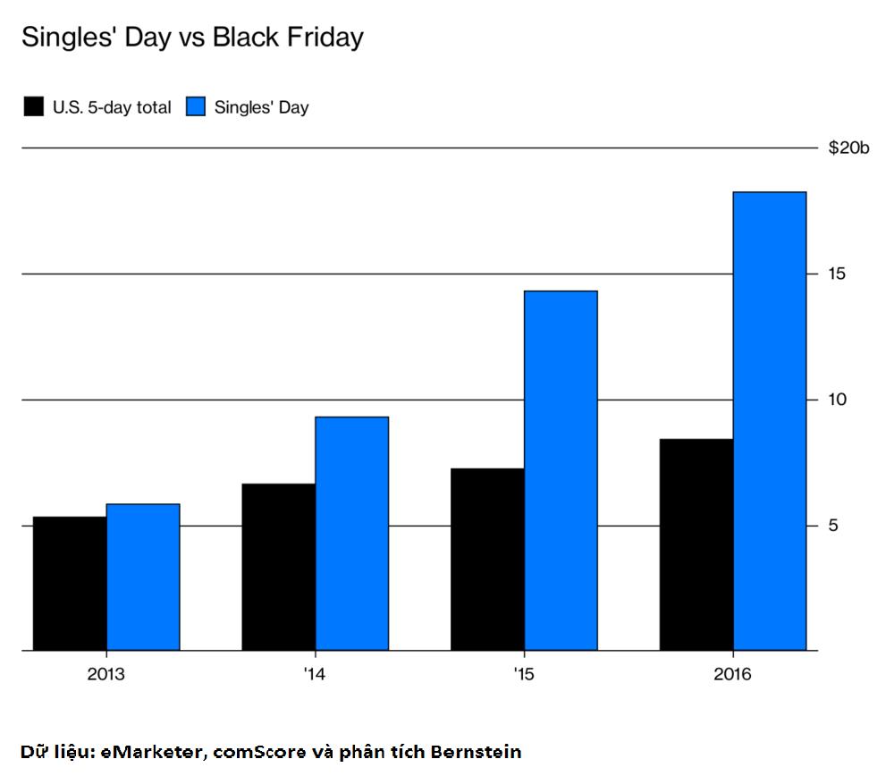 Số lượng hàng hóa được bán trong vòng 24 giờ của Ngày Độc thân còn nhiều hơn so với số lượng bán được trong ngày hội mua sắm tương tự kéo dài tới năm ngày ở Mỹ, bắt đầu vào ngày Lễ Tạ ơn
