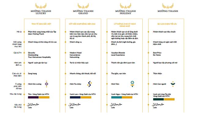4 phân khúc khách sạn trong bộ nhận diện thương hiệu mới của Mường Thanh