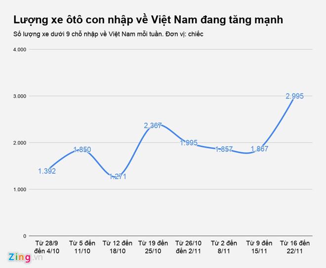 Thống kê về lượng xe oto nhập khẩu vào Việt Nam(2018) chưa kể xe trong nước