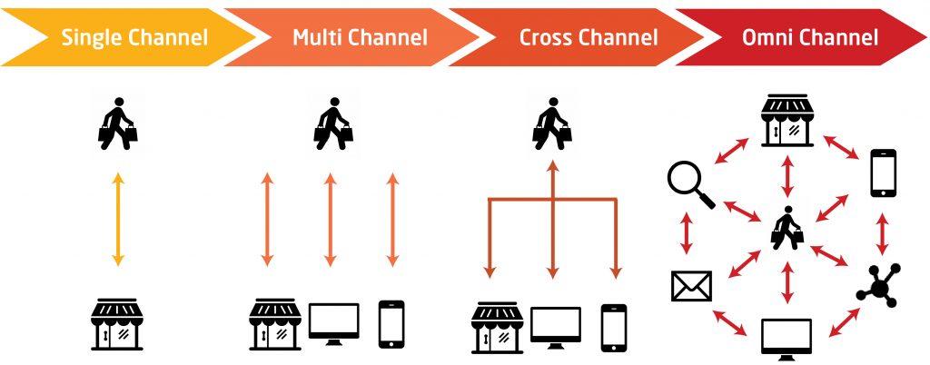 Phân biệt omni channel và multi channel