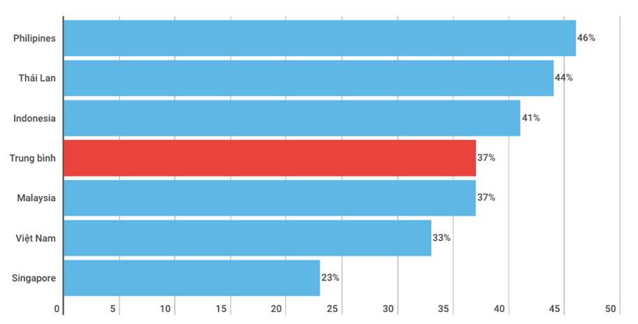 33% là con số đầy kì vọng cho thị trường xe oto điện tại Việt Nam