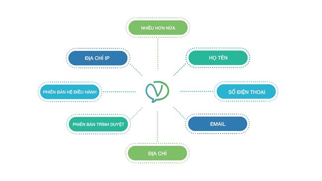 Với Vipchat, bạn dễ dàng quản lý các thông tin khách hàng truy cập