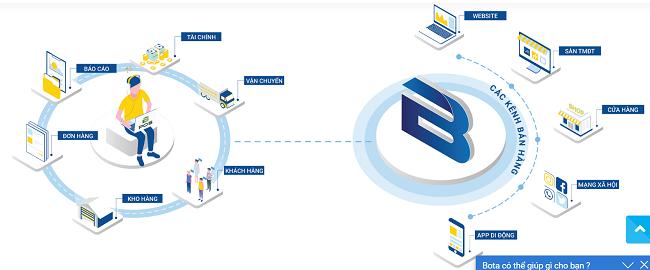 Bán hàng đa kênh sẽ là một công cụ đắc lực trong kinh doanh online dịp 20/11 này