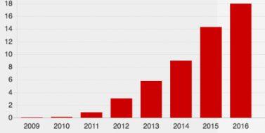 Doanh thu của Single Day từ 2009 - 2016