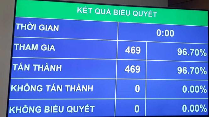 100% đại biểu Quốc hội tán thành việc phê chuẩn Việt Nam tham gia CPTPP
