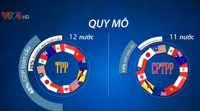 Cơ cấu thành viên từ 12 giảm xuống còn 11 quốc gia tham gia CPTPP