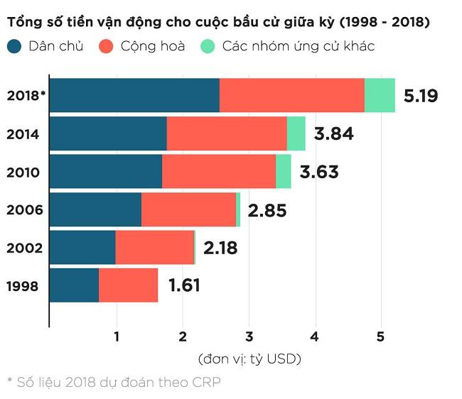 Tổng số tiền vận động cho bầu cử giữa kỳ Mỹ từ 1998 - 2018