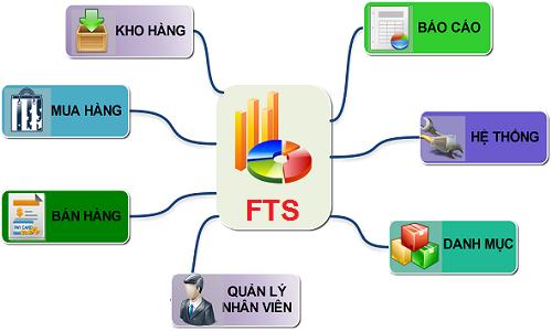 Chức năng của phần mềm quản lý bán hàng