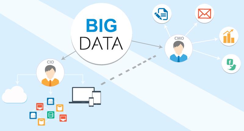 quản lý dữ liệu khách hàng