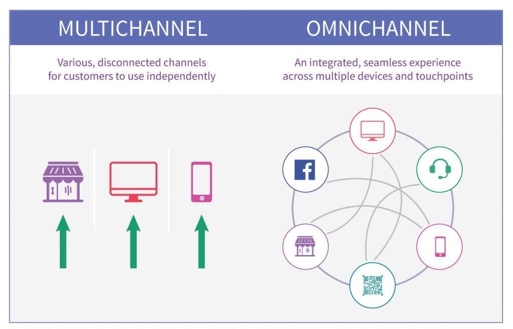 Thương mại hóa 4.0 tư tưởng kinh doanh với bán hàng đa kênh