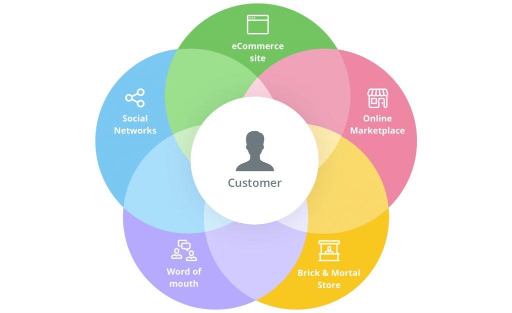 bán hàng đa kênh thực chất là gì