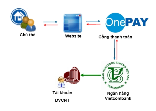 Cổng thanh toán trực tuyến Onepay