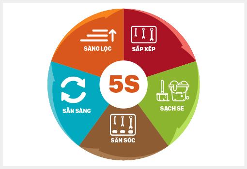 Khái niệm về tiêu chuẩn 5s