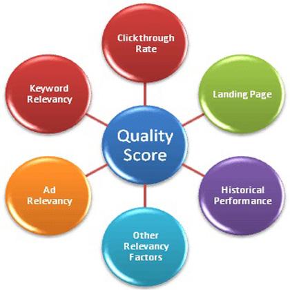 Chú ý tăng điểm về chất lượng cho chiến dịch quảng cáo adwords.
