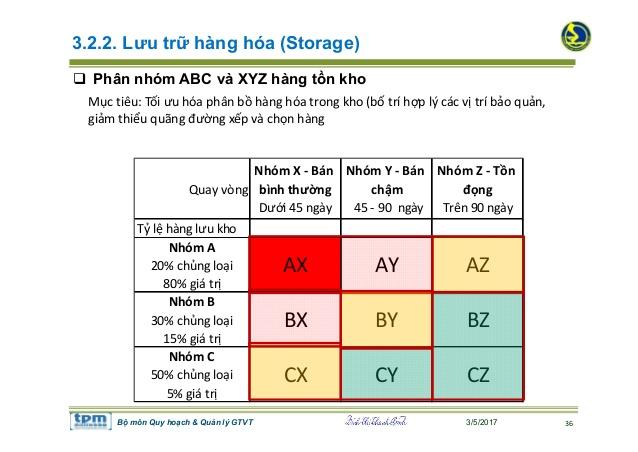 Quản lý hàng tồn kho theo phương pháp ABC.