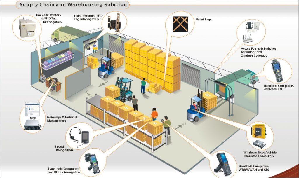 Phân loại quản lý kho hàng trong logistics.