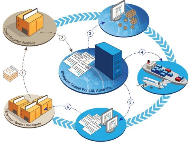 Khái niệm logistics.