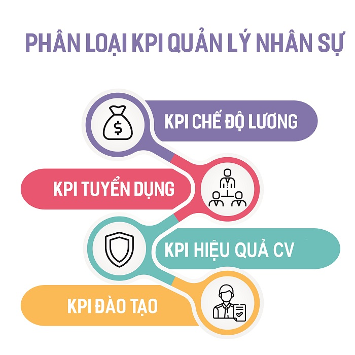Đề xuất các chỉ số của KPI